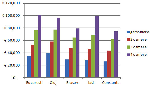 Apartamentele din Cluj sunt mai scumpe decat cele din Bucuresti