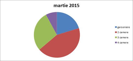martie-2015